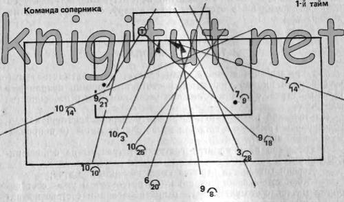 Схема ТАКТИЧЕСКого ПЛАНа в