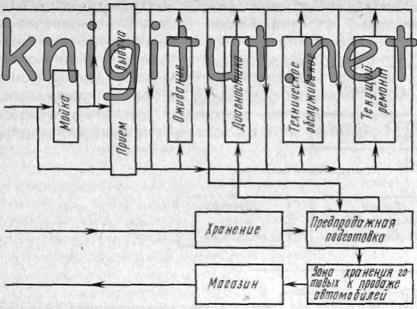 Функциональная схема станций