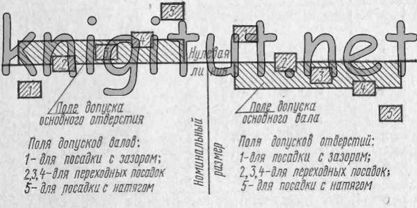 Схема допусков и посадок по